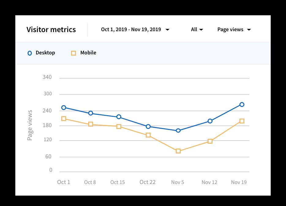 Graph showing visitor metrics on LinkedIn