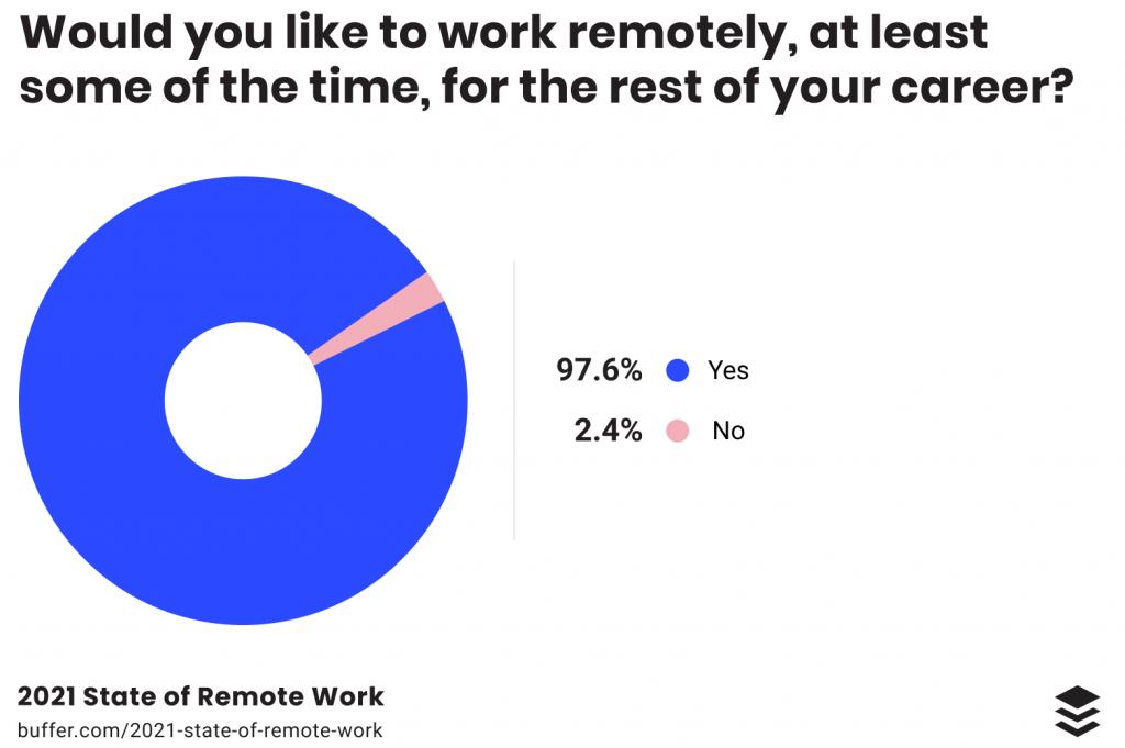 statistics on working remotely