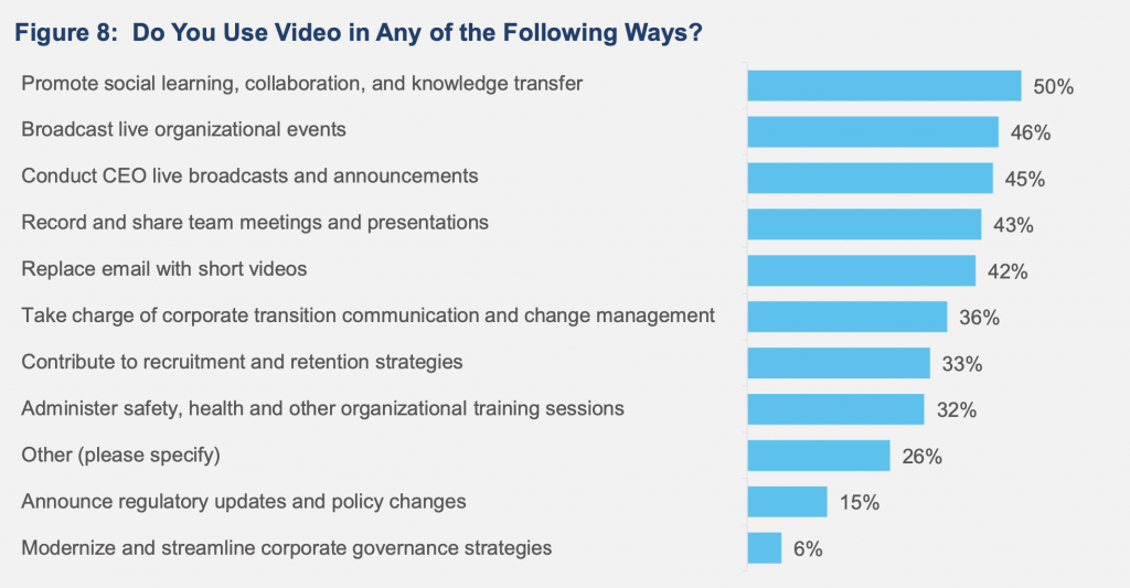 data on how videos are used in corporate communications